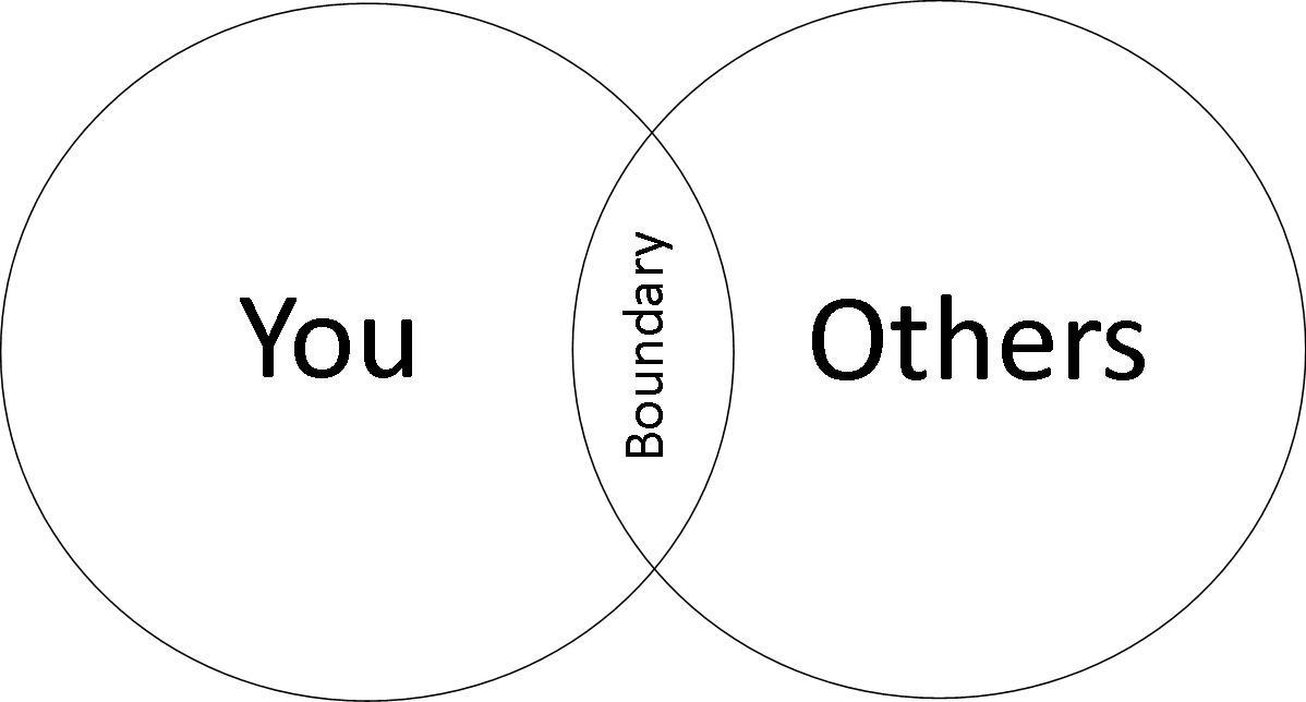 Jesus and Boundaries